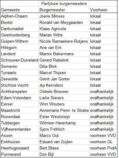 © Sargasso lijst partijloze burgemeesters 2020