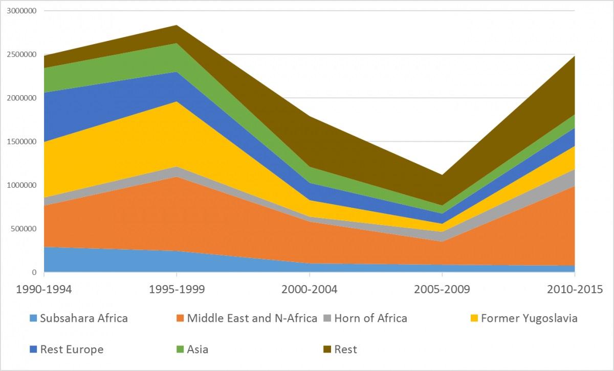 © Leo Lucassen, De afkomst van asielzoekers in twaalf verschillende Europese landen tussen 1990 en 2015. Vvia Studium Generale Utrecht