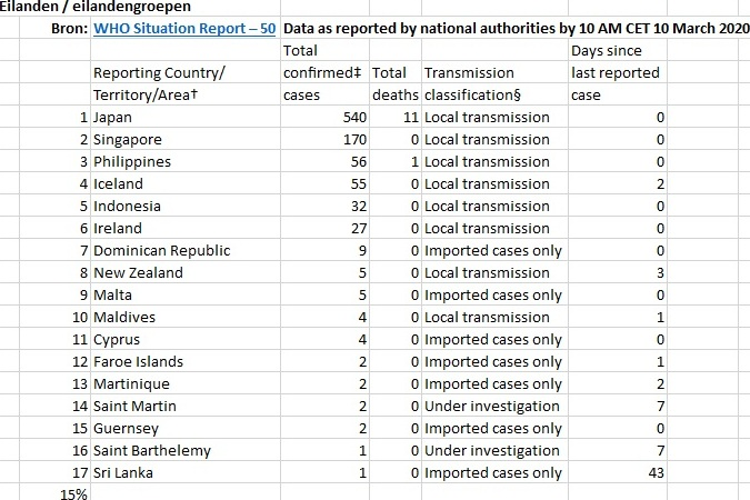 Detail Eilanden uit lijst WHO Situation Report - 50