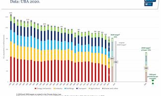 Grafiek met Duitse CO2 emissie vanaf 1990 tot en met 2019