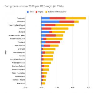 Overzicht groene stroom doel per regio