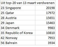© Sargasso WHO ranglijst landen die uit top-20 vallen