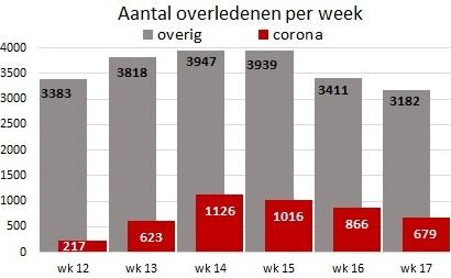 © Sargasso sterftecijfers en corona per week