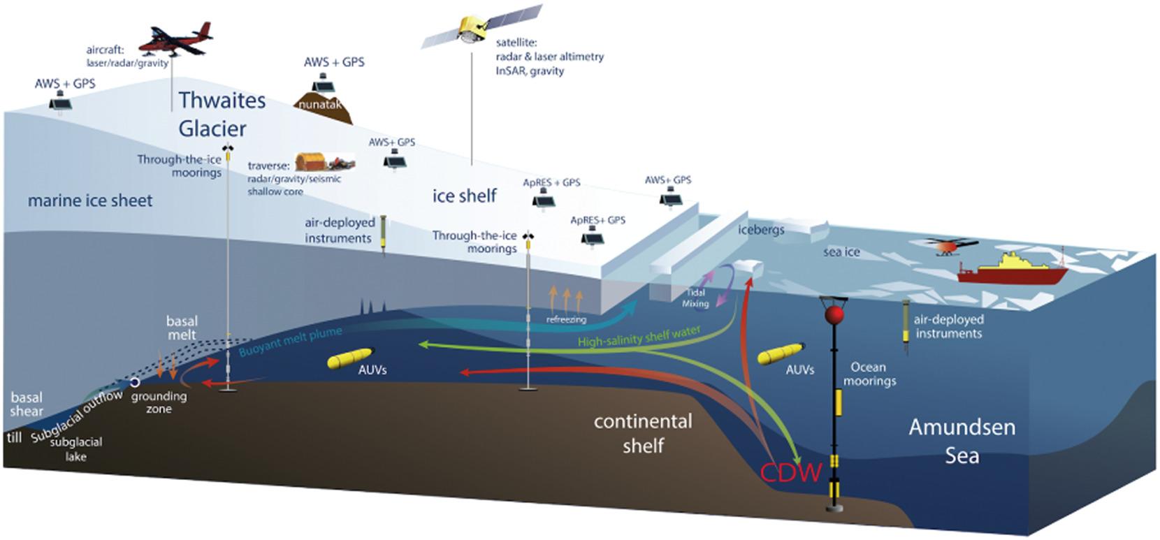 Schematische weergave van de diverse processen, oceaanstromingen en onderzoeksactiviteiten in, om en op de Thwaitesgletsjer.
