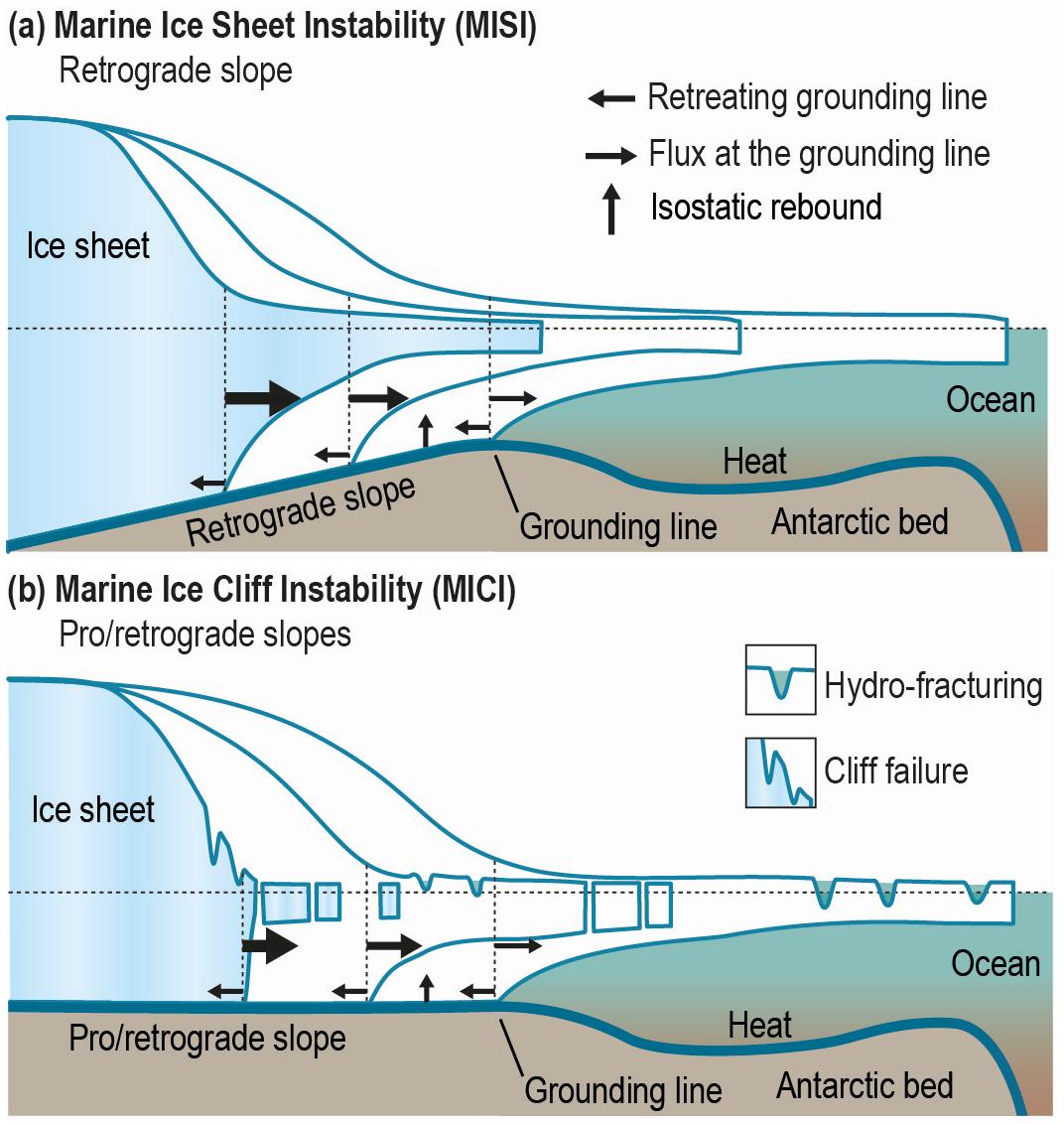 Schematische weergave van twee processen, afgekort met MISI en MICI, waardoor een ijskap versneld massa kan verliezen.