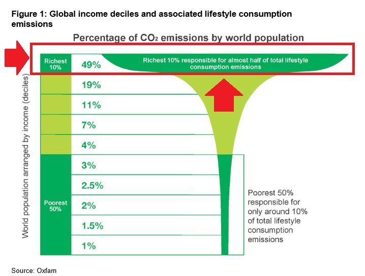 Figure 1 Global income Source Oxfam