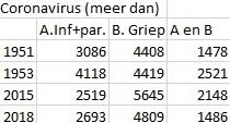 © Sargasso coronavirus t.o.v. andere besmettelijke ziekten per 8 juni 2020