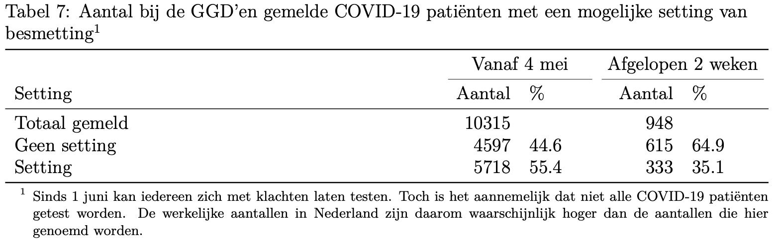 Aantal bij de GGD'en gemelde COVID-19 patiënten met een mogelijke setting van besmetting