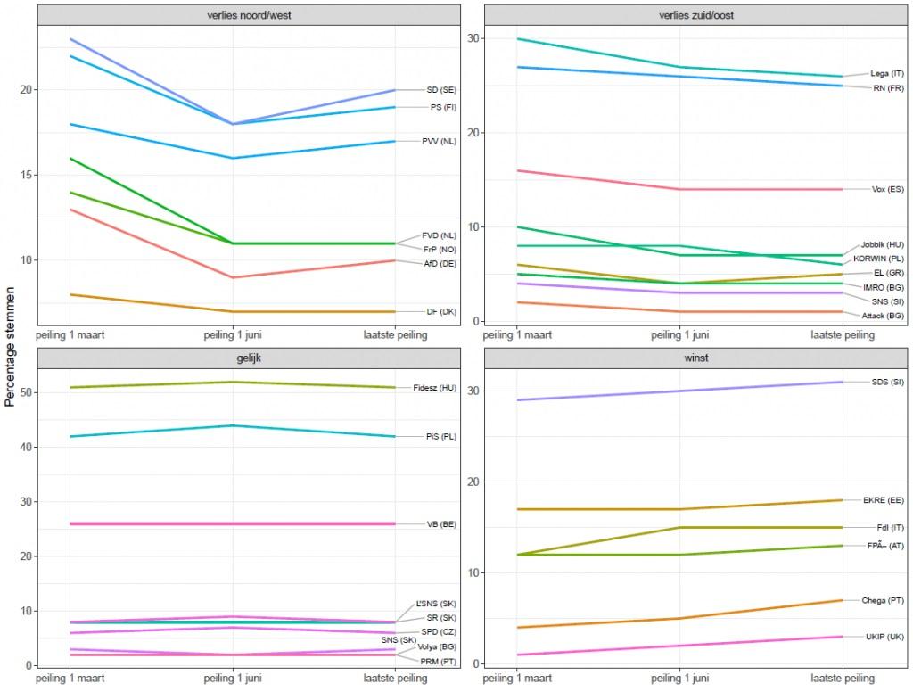 © Stuk Rood Vlees Matthijs Rooduijn Percentage gepeilde stemmen voor 31 radicaal-rechtse populisten