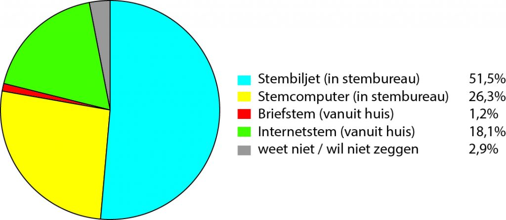 © Stuk Rood Vlees Tom van der Meer Diagram 3