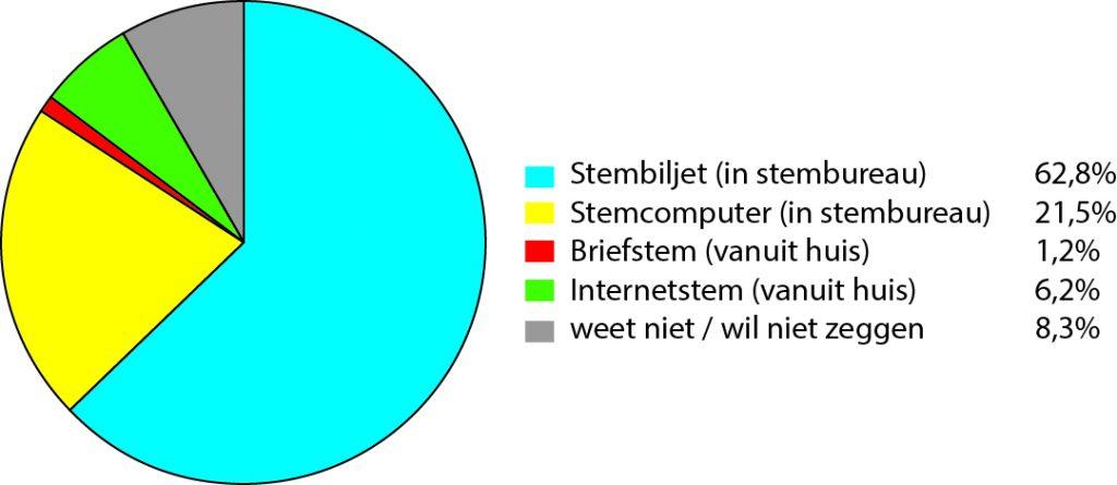 © Stuk Rood Vlees Tom van der Meer Diagram 4