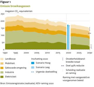 Grafiek met ontwikkeling broeikasgassen in Nederland uit KEV 2020