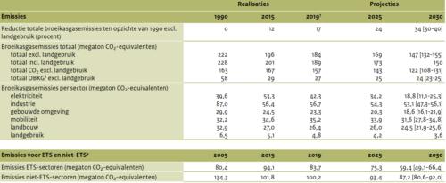 Tabel met emissiereductie per sector
