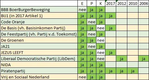 © Sargasso Nieuwe politieke partijen 2021