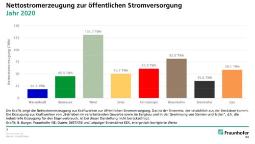 netto elektriciteitsproductie naar bron in Duitsland 2020