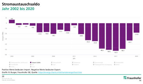 export van elektriciteit per jaar