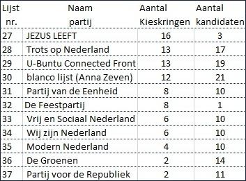 © Sargasso Partijen in beperkt aantal kieskringen kiesdeler