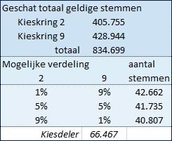 © Sargasso PvdR Aantal stemmen t.o.v. kiesdeler