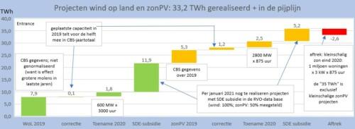 doelbereik hernieuwbare stroom klimaatakkoord 2021