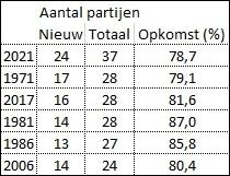 © Sargasso 2021 Deelname partijen Opkomstpercentages