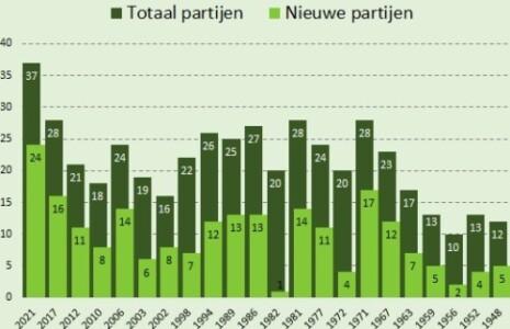 © Sargasso Totaal en nieuwe partijen 2021