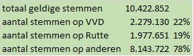 © Sargasso TK2021 stemmen totaal VVD Rutte Tweede Kamer