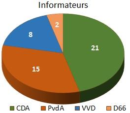 © Sargasso aantal informateurs Kabinetsformatie