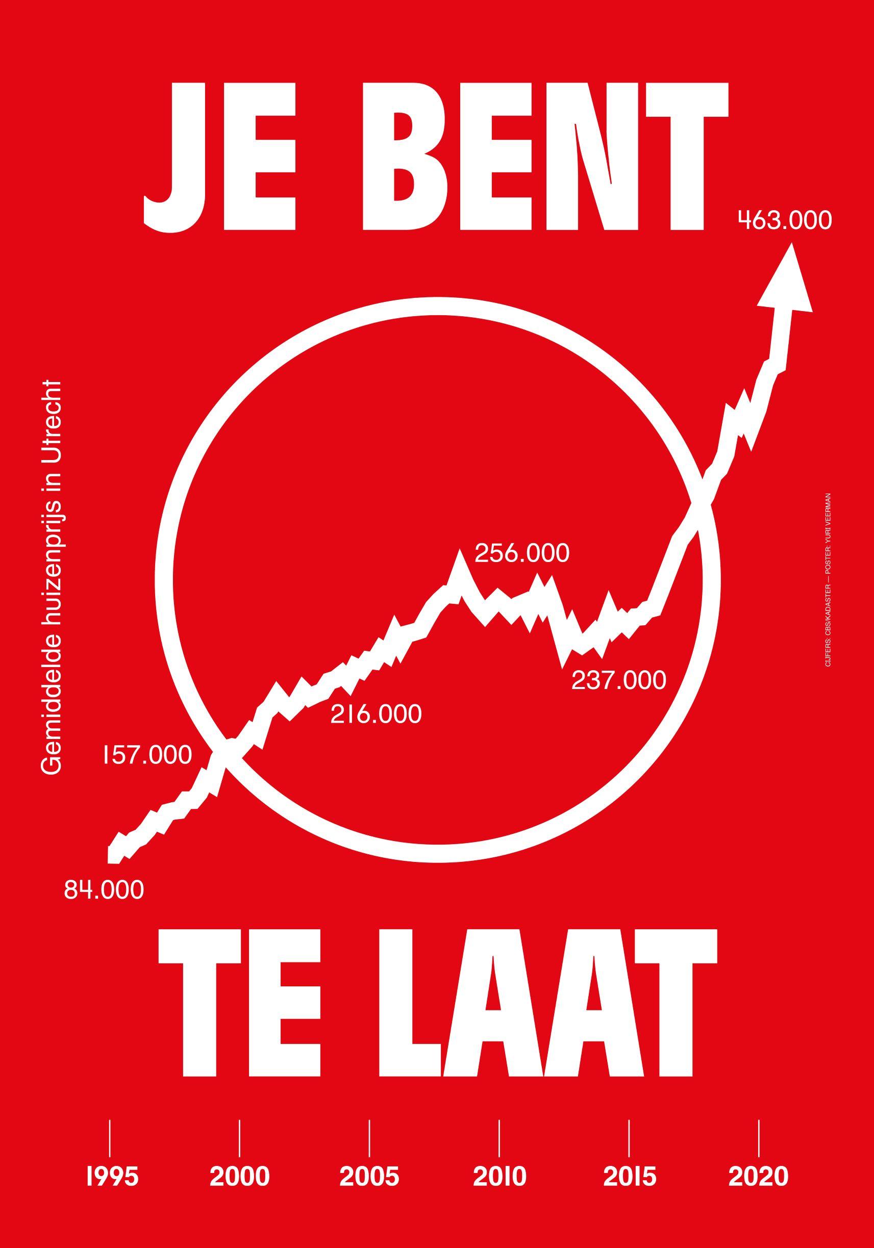 Yuri Veerman poster je bent te laat Utrecht woonopstand